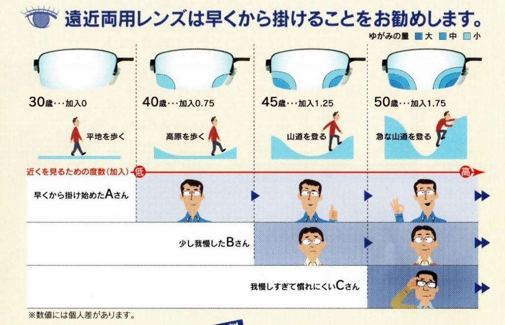 遠近両用レンズは早くから掛けることをお勧めします